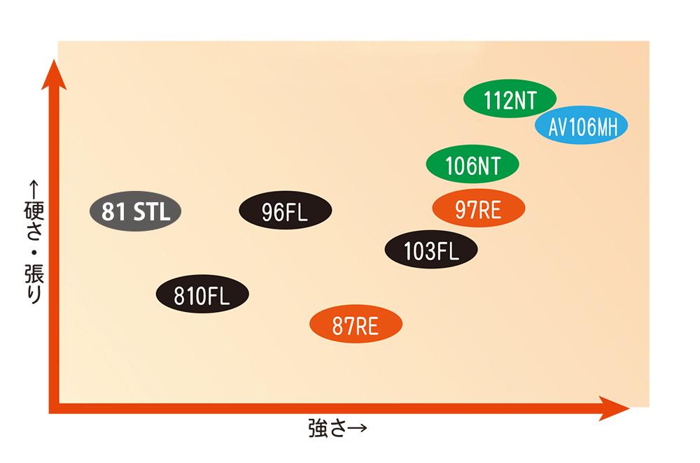 フィールド比較表