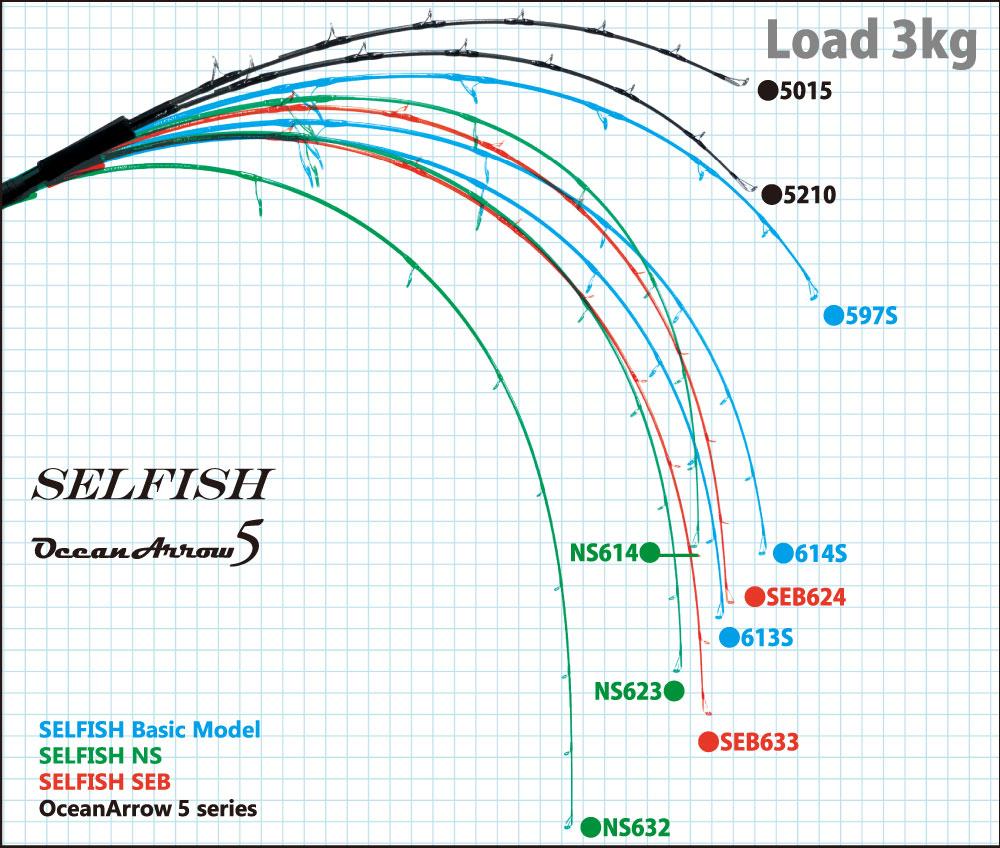Static load comparison